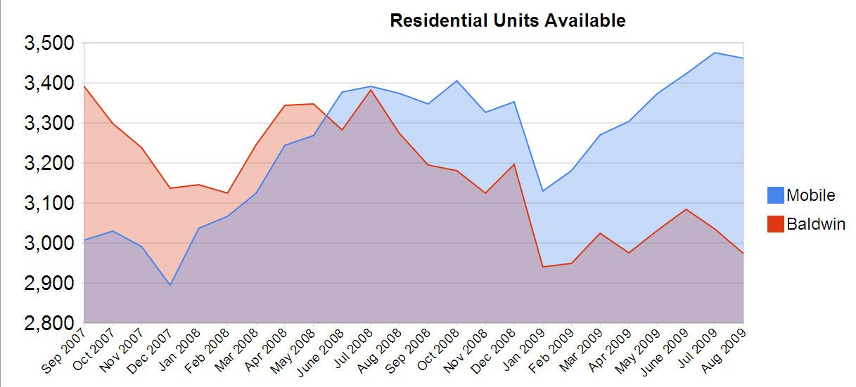 Mobile and Baldwin County Real Estate Statistics
