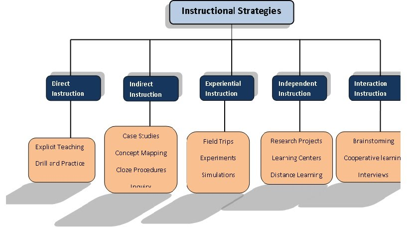 cognitive processes associated with learning critical thinking Standard 5:knowledge of classroom and instructional management- 55 understand the cognitive processes associated with various kinds of learning (eg critical and creative thinking, problem structuring and problem solving, invention, memorization and recall) and ensure attention to these learning processes so that students can master content standards.