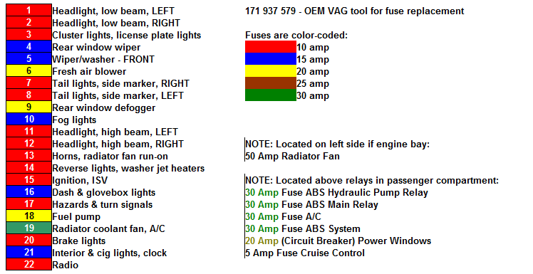 list of fuses and relays - b3 and b4 passats