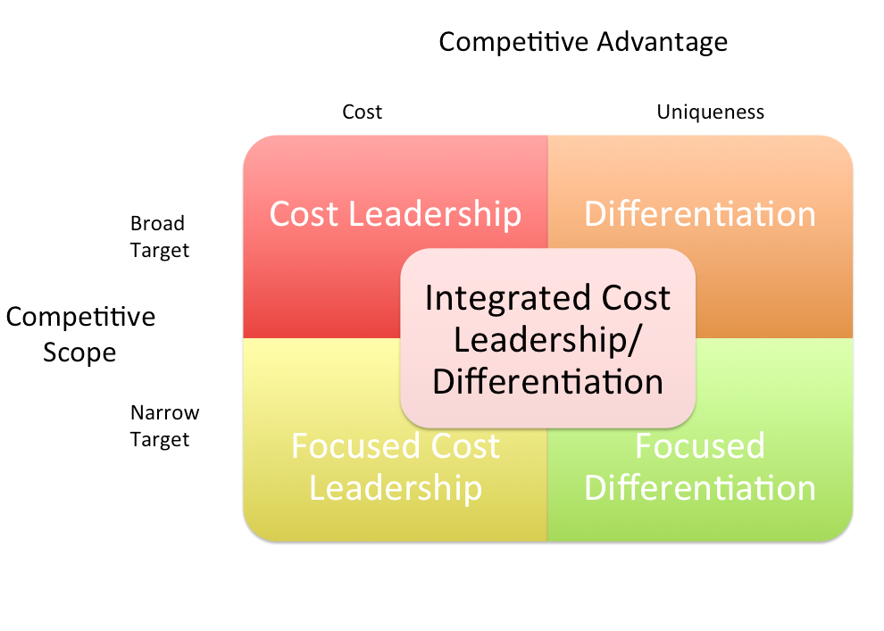 business cost structure