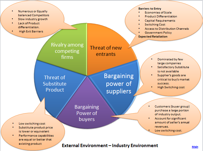 bargaining power of suppliers in publishing industry The bargaining power of suppliers in the fast-food industry varies significantly from business to business and across time and location a fast-food business's investment in a specific supplier and the availability of other suppliers both play key roles in supplier bargaining power.