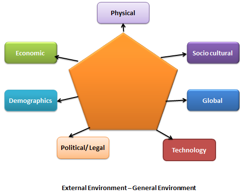 environmental analysis of google Analyze google's industry environment using porter's five forces model  the solution provides guidance in preparing industry analysis report using porter's five .