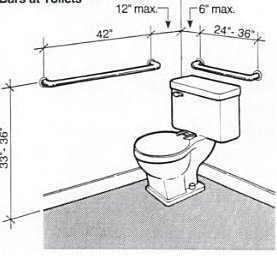 Bathroom - Home Assessments and Recommendations