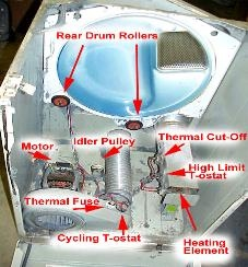 estate dryer parts diagram estate image wiring diagram estate dryer parts diagram estate auto wiring diagram schematic