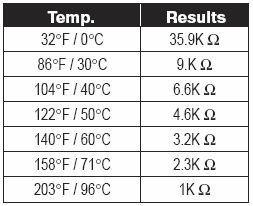 Dryer Thermistor values and more - PawPaw Dan's Appliance Advice