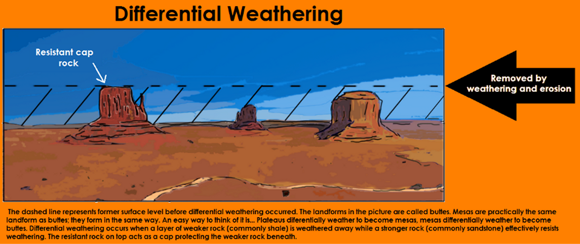 Differential Weathering - SuperCoolGeology