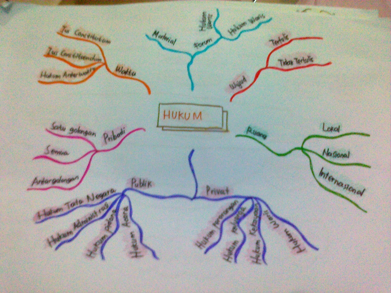 Mind Mapping Hukum Hy How Are You Today