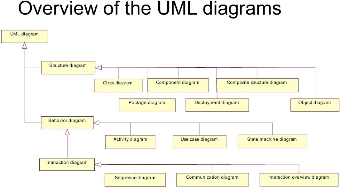 programming unified modeling language and class The unified modeling language become a standard modeling language is that it is programming-language use case diagram, class diagram, sequence.