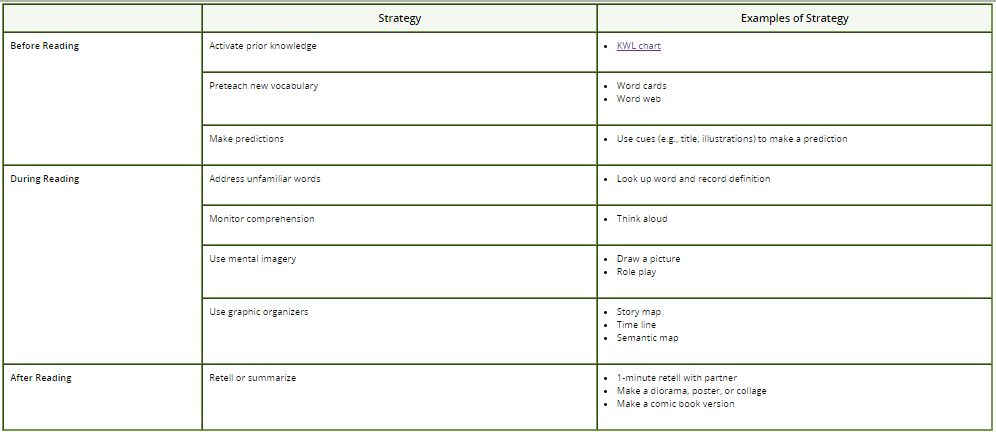 Instructional Strategies Content Based Strategies And Resources