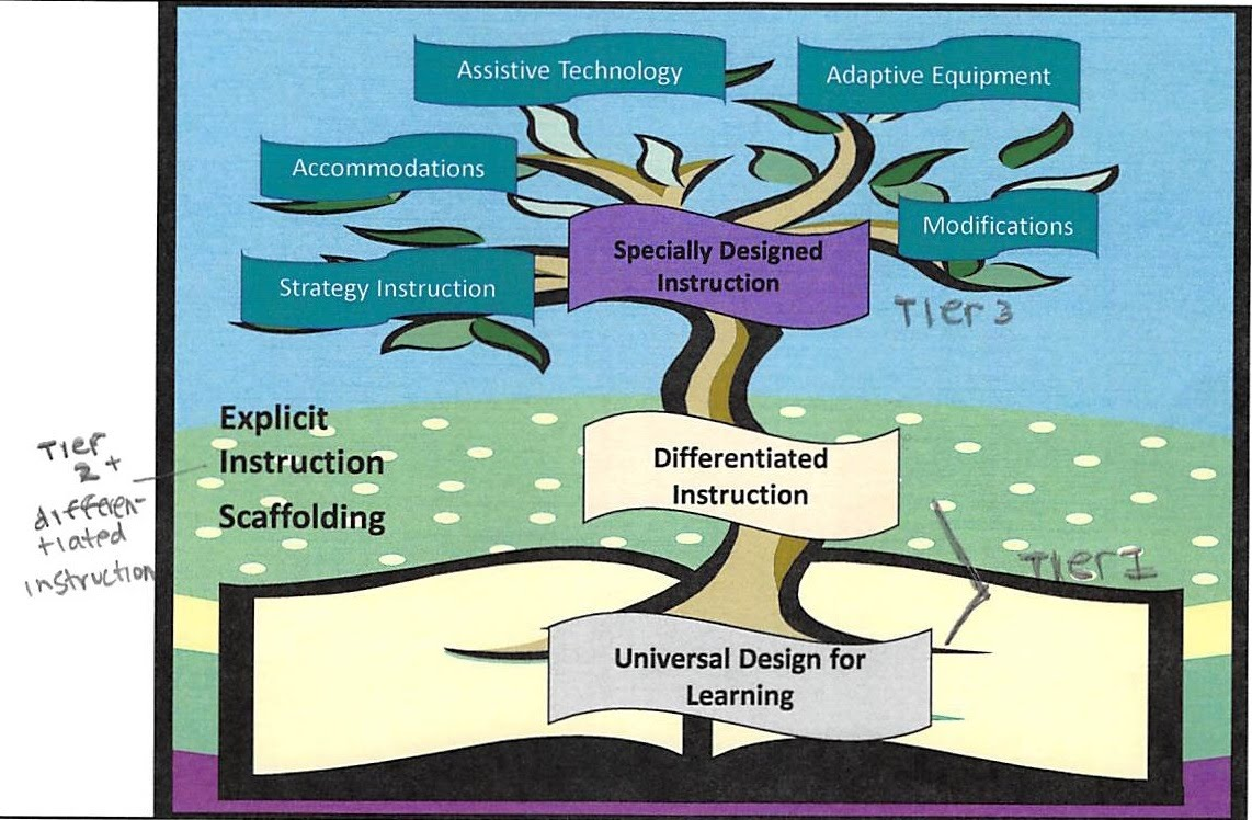 Relationship Between Content Based Teaching And Rti Content Based Strategies Resources By Meg Winemiller