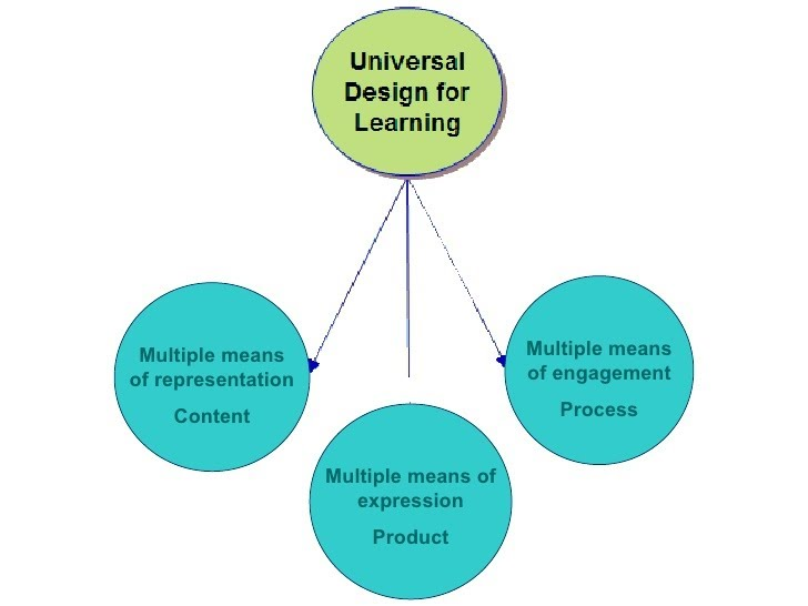 Instructional Strategies Content Based Strategies Resources By