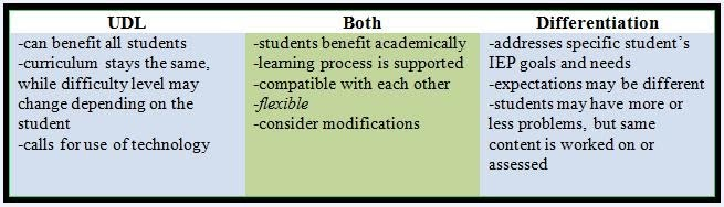DIFFERENTIATED INSTRUCTION AND ENRICHMENT …