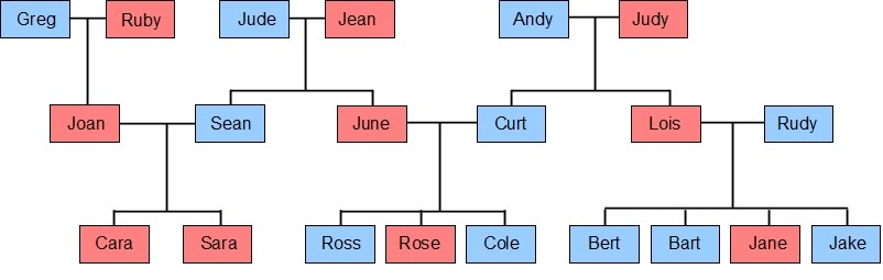 Word ladder logic puzzle survivor on sporcle its not necessary for completing the word ladder but for purposes of completing the family tree it should be noted that the twins bart and bert must be ccuart Images