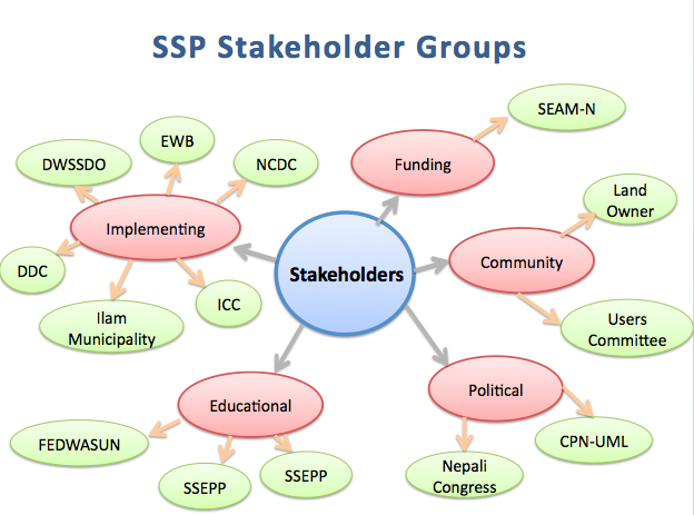 Stakeholder Info - Sustainable Spring Source Protections for Ilam, Nepal