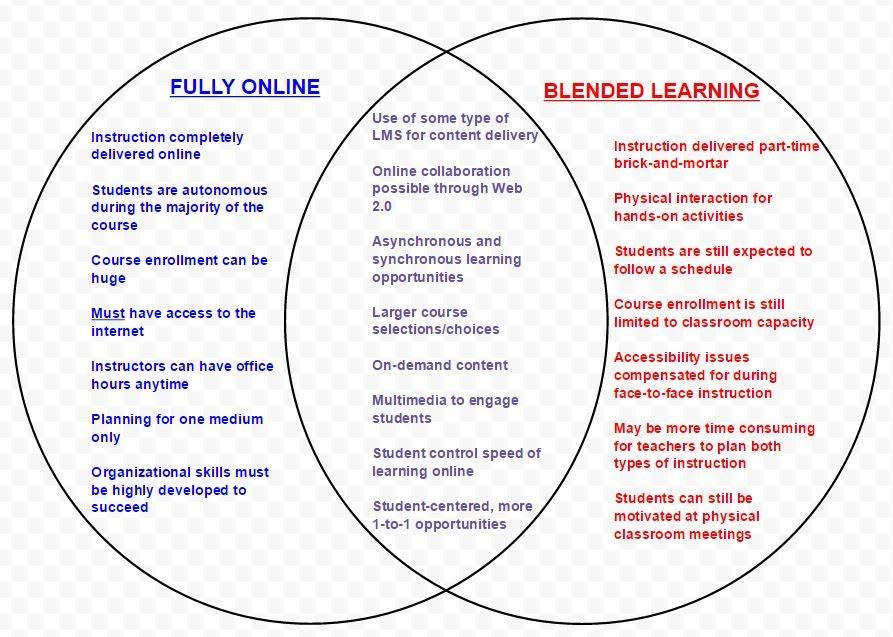 Online Vs Blended Learning Venn Diagram Suzuki Lec 2014