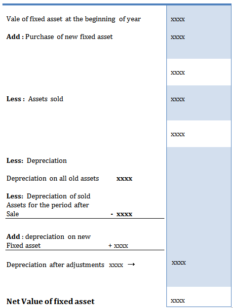 Treatment Of Investment In Balance Sheet  How To Prepare A Balance Sheet
