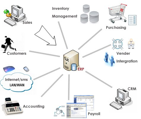 What is the importance of Enterprise Resource Planning (ERP)?
