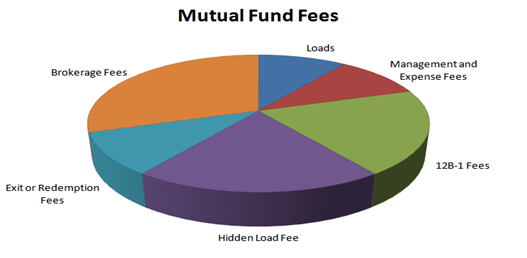 Broker fees for mutual fund