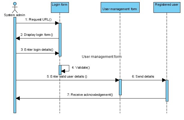 Sequence Diagrams Information System For Western Conventional