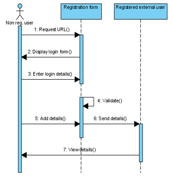 Sequence diagrams information system for western conventional 14 user registration ccuart Choice Image