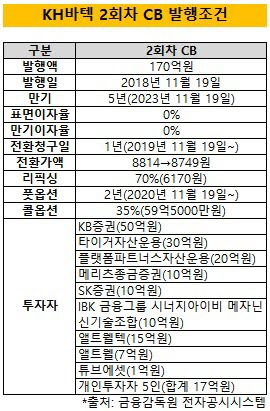 http://www.thebell.co.kr/free/content/ArticleView.asp?key=201911140100026240001630&svccode=00&page=1&sort=thebell_check_time