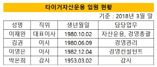 http://www.thebell.co.kr/free/content/ArticleView.asp?key=201807160100029110001863&svccode=00&page=1&sort=thebell_check_time