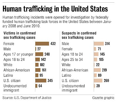 Sex Trafficking in different Countries - taken innocents