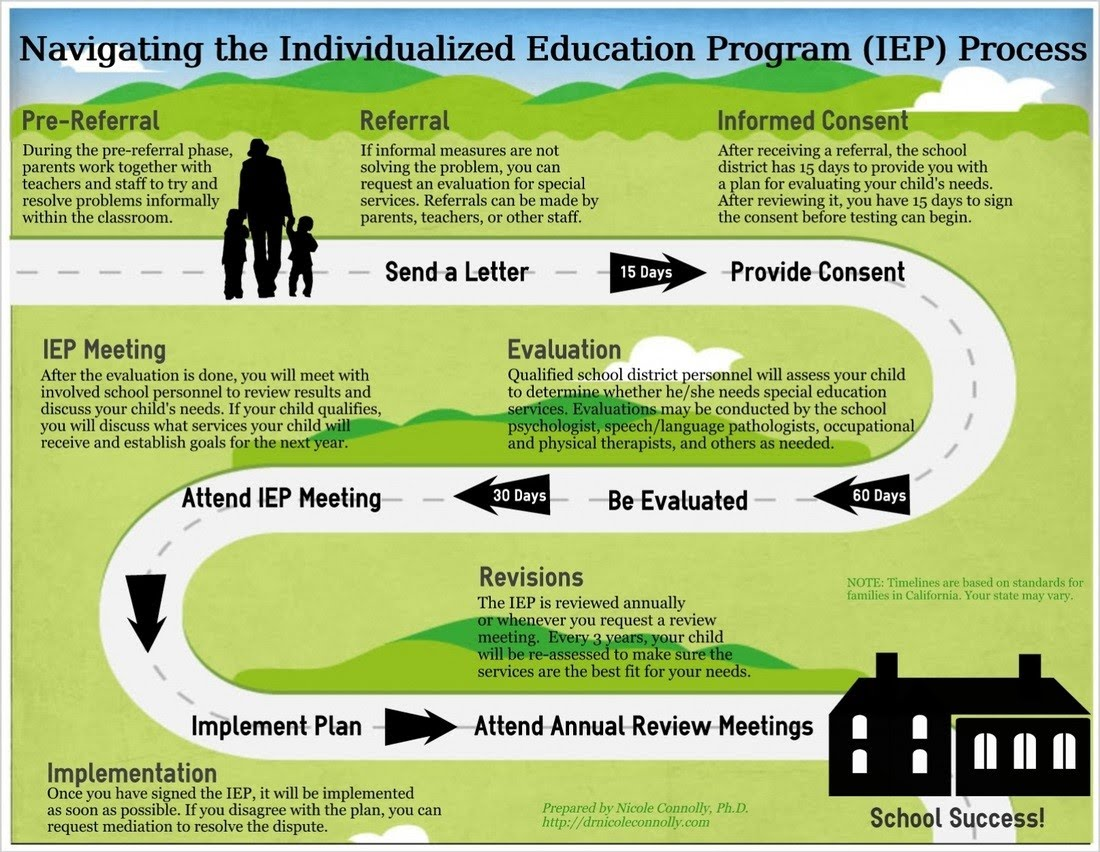 Pre referral process for special education stefanie tang - Smart gardening small steps for an efficient activity ...