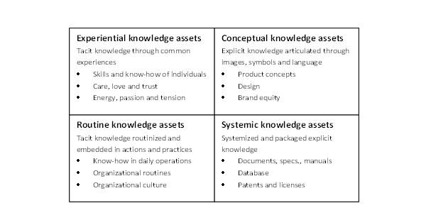Seci Model For Knowledge Creation Teacher Knowledge Exchange