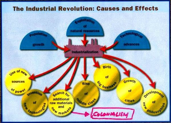 the industrial revolution a world phenomenon People often make the mistake of thinking that the industrial revolution (the catalyst for modernity and the driving force behind geopolitics to this day) was a phenomenon that took place all at.