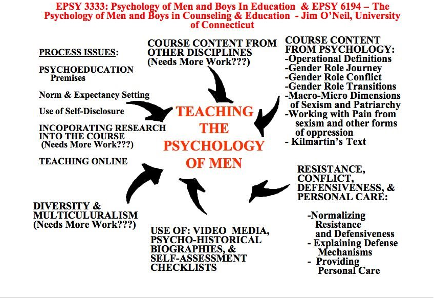 Psychoeducational Model to Teach the Psychology of Men - Teaching ...