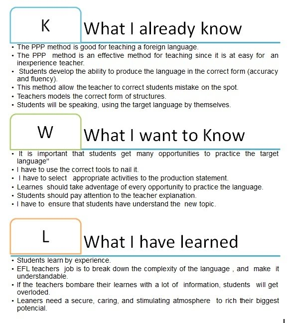 Kwl Chart About Ppp Method  The Gift Of Learning To Teach