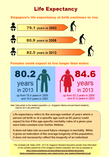The Pictorial Source On Life Expectancy Shows The Average Life Expectancy  Of The Males And Females In Singapore. It Also Shows The Definition Of Life  ...