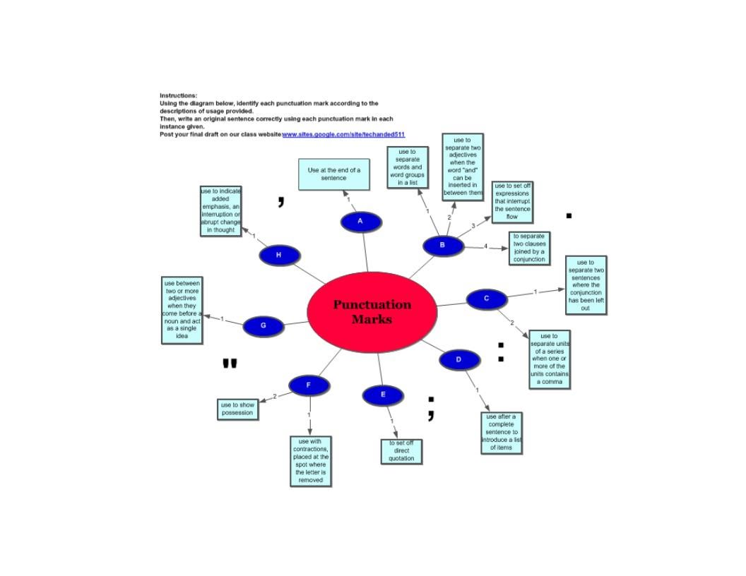 Concept Map Tech And Ed