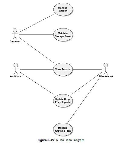 Notation uml technical masters to show which actors use which use cases you can create a use case diagram by connecting them via basic associations shown by lines as in figure 522 ccuart Gallery