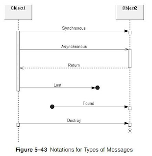 Notation uml technical masters state machine diagrams ccuart Choice Image