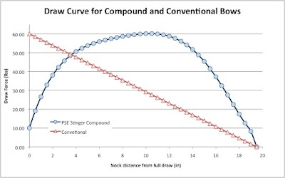 Understanding the Bow Draw Curve - It all starts here