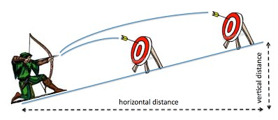 archery range diagram the long and short of hitting the mark technical    archery     the long and short of hitting the mark technical    archery