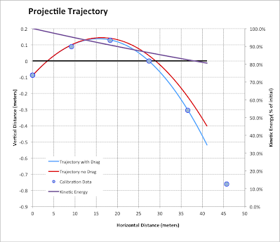 Full Trajectory Calculator for Rifles, Muzzleloaders, and