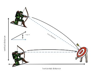Figure 1.  Shooting from elevation.