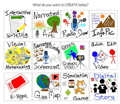 What do you want to create?