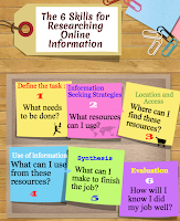 http://www.educatorstechnology.com/2014/02/the-6-skills-for-researching-online.html