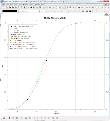plot of horntracker attraction data for gargantuamouse, including a sigmoid  fitting function and 95%
