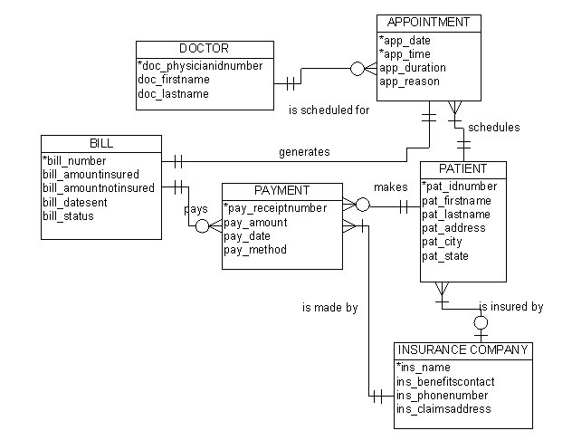 entity relationship diagram example doctors note