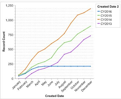 Crawl charts cumulative year on year graphs terrycole002 ccuart Images