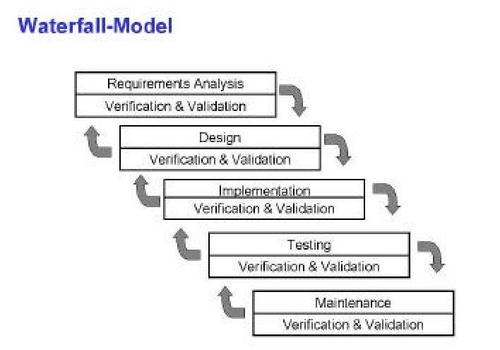 Softwaremodels testershelp2 one of the first models for software development is the so called waterfall model the individual phases ie activities that were defined here are to be ccuart Image collections