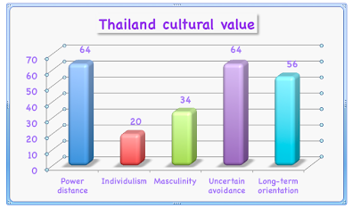 thai culture dimension Cross culture thailand  they see their works not seriously as japanese and the competition is not driven thai society  there are few gap in this dimension .
