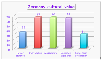 hofstedes four value dimensions Hofstede's cultural dimensions 1 jak  masculinity vs femininity• masculine cultures value  do you find hofstedes typology helpful in terms of.