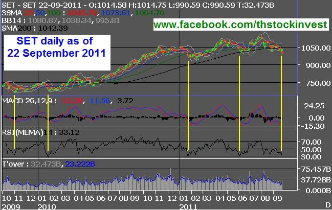 SET daily chart as of 22 September 2011