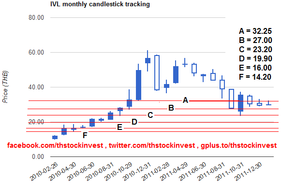 2012-01-16 IVL where do we go if the share price gets below 27 THB ?